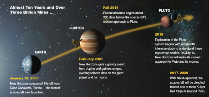 a study of jupiter and its moons Detailed study showed rapid motions among the clouds are related to the magnetic field lines and currents between jupiter and its moons.